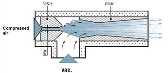 Venturi vacuum pump principle
